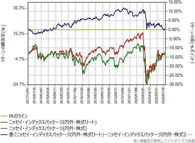 5資産均等型と3資産均等型のリターン比較グラフ