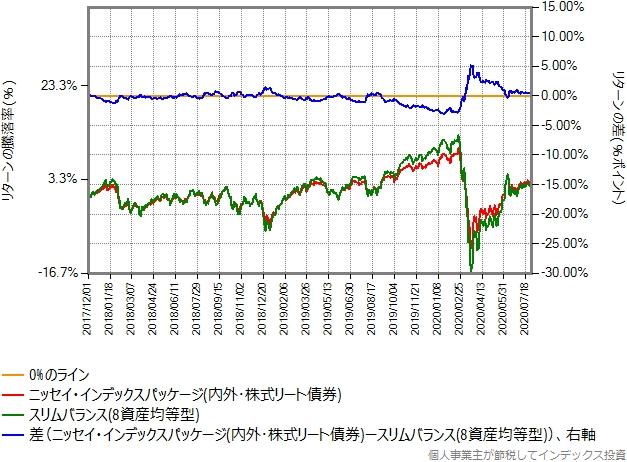 7資産バランスファンドとスリムバランス(8資産均等型)の比較グラフ