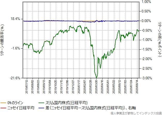 ニッセイ日経平均とスリム国内株式(日経平均)のリターン比較グラフ