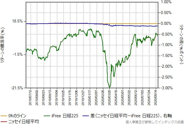 ニッセイ日経平均とiFree日経225のリターン比較グラフ
