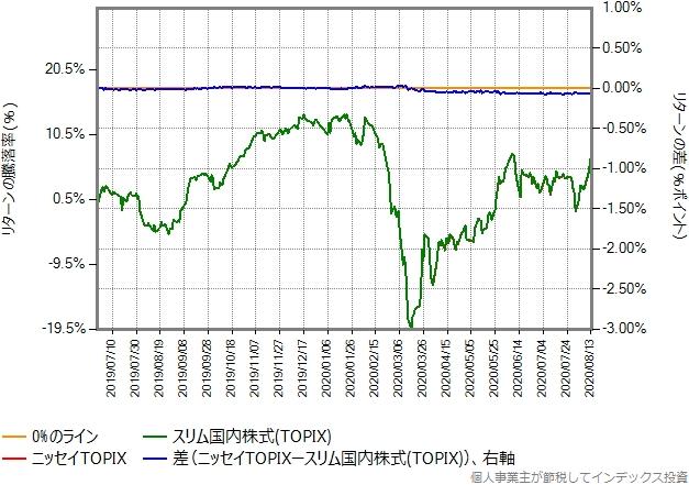 ニッセイTOPIXとスリム国内株式(TOPIX)とのリターン比較グラフ