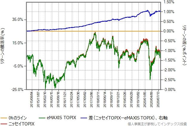 ニッセイTOPIXとeMAXIS TOPIXとのリターン比較グラフ