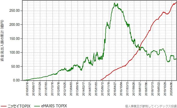eMAXIS TOPIXとニッセイTOPIXの資金流出入額の累計の推移グラフ