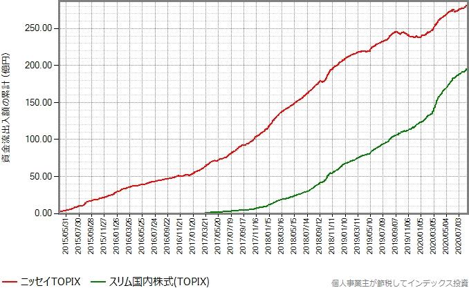 ニッセイTOPIXとスリム国内株式(TOPIX)の資金流出入額の累計の推移グラフ