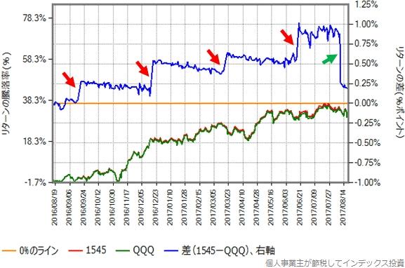 2016年8月16日から2017年8月20日までの、QQQの取引価格(円換算後)と1545の基準価額の比較グラフ