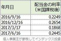 QQQの配当金利率表