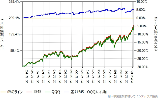 1545の基準価額とQQQの取引価格の比較グラフ