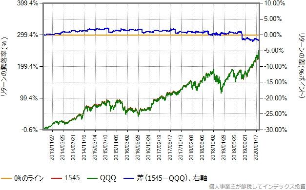 1545の運用コストを年率0.3%ポイント増量したものとの比較グラフ