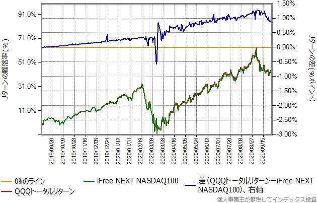 2019年9月2日から、2020年9月30日までのQQQトータルリターンとの比較グラフ