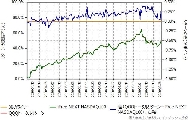 4月2日以降を切り出したグラフ