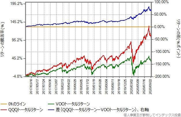 QQQトータルリターンとVOOトータルリターンの比較グラフ、2017年年初から