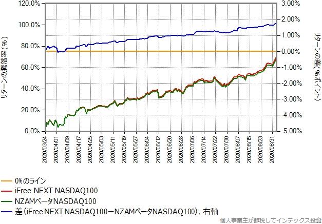 2020年3月24日から9月3日までの、iFree NEXT NASDAQ100との比較グラフ