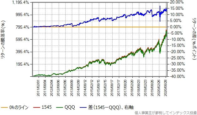 1545の設定日から2020年9月末までの比較グラフ