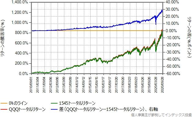 QQQトータルリターンと1545トータルリターンの比較グラフ