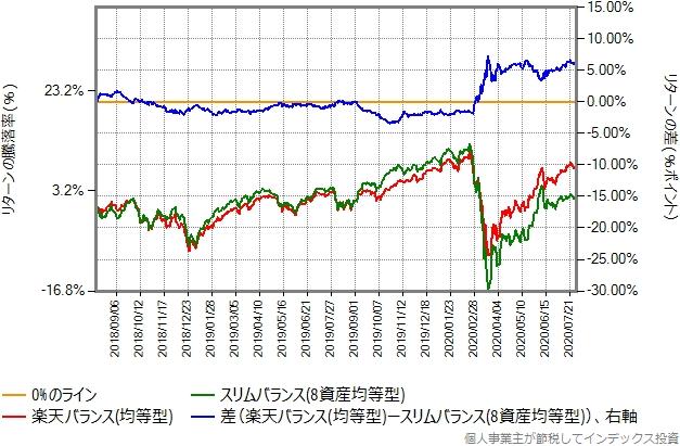 均等型とスリムバランス(8資産均等型)の比較グラフ