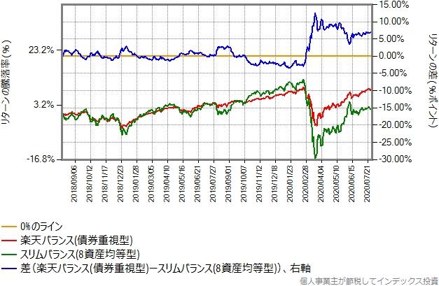 債券重視型とスリムバランス(8資産均等型)の比較グラフ