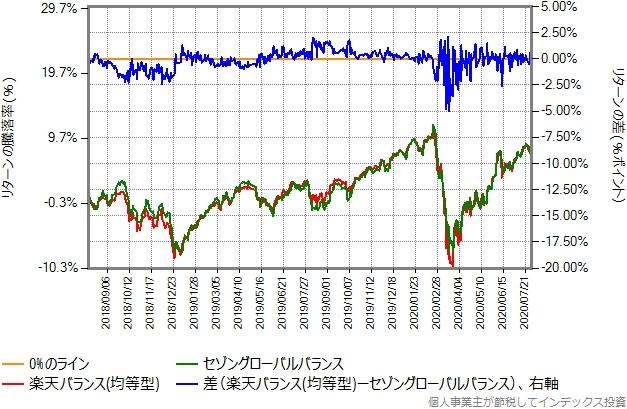 均等型とセゾングローバルバランスとのリターン比較グラフ
