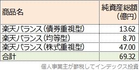 楽天バランスの純資産総額一覧表