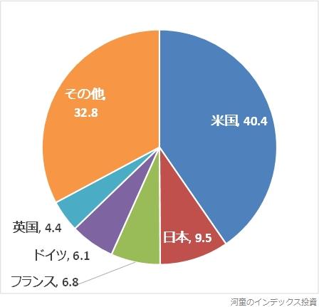 債券部分の投資先上位5地域の円グラフ