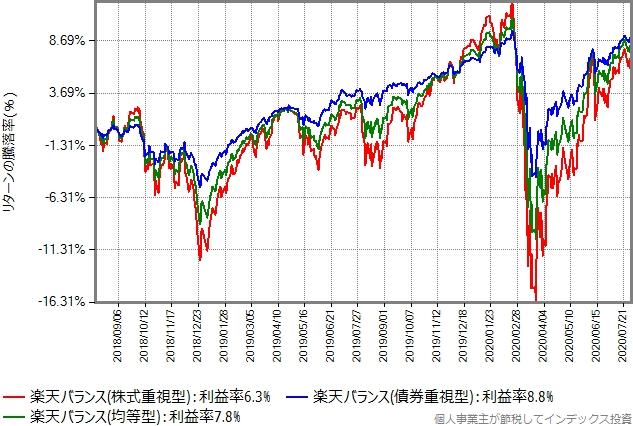3タイプのリターン比較グラフ