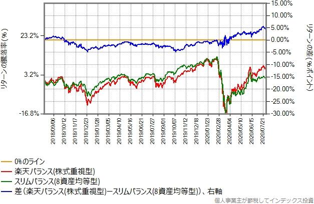 株式重視型とスリムバランス(8資産均等型)の比較グラフ
