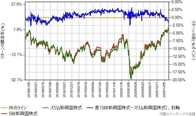 SBI新興国株式とスリム新興国株式とのリターン比較グラフ