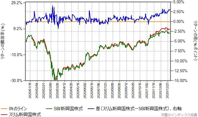 2020年年初から2020年末までの、スリム新興国株式とのリターン比較グラフ