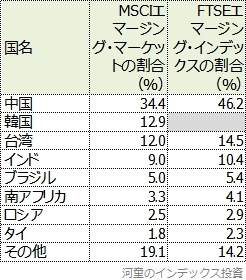 投資割合の上位国比較表