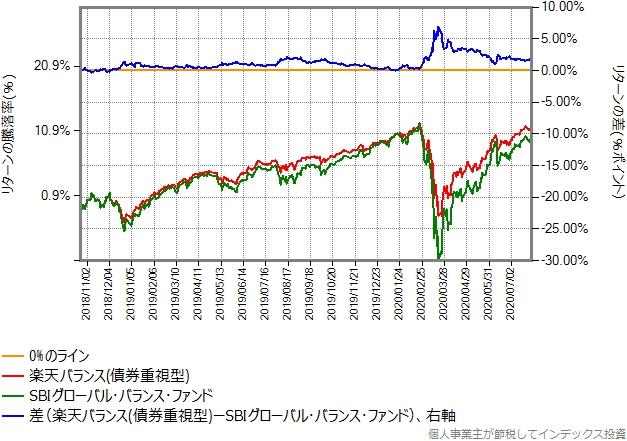 楽天バランス(債券重視型)とのリターン比較グラフ