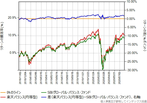 楽天バランス(均等型)とのリターン比較グラフ