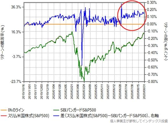 スリム米国株式とSBIバンガードS&P500の、2019年10月16日から2020年8月31日までの比較グラフ