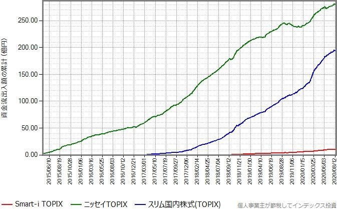ニッセイTOPIXとスリム国内株式(TOPIX)もプロットしたグラフ