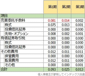 第1期から3期までの隠れコスト比較表