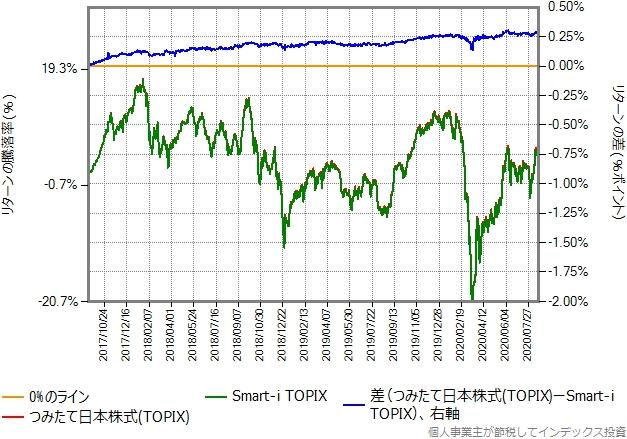 つみたて日本株式(TOPIX)とSmart-i TOPIXのリターン比較グラフ