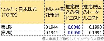 つみたて日本株式(TOPIX)の第1期と2期のトータルコスト比較表