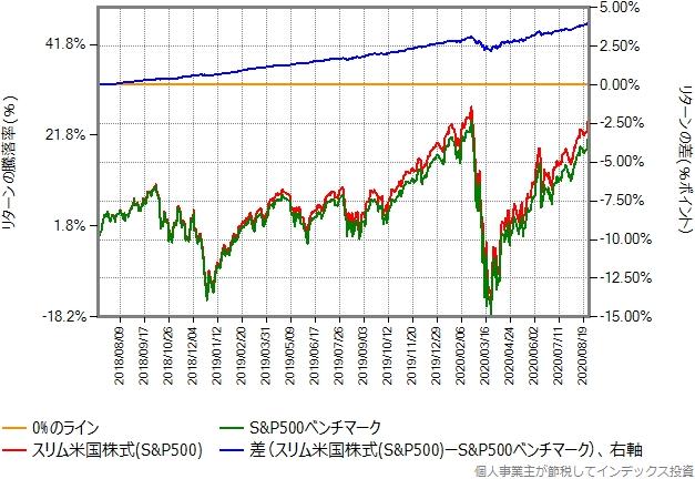 スリム米国株式(S&P500)とS&P500ベンチマークのリターン比較グラフ