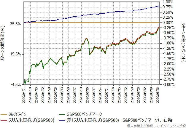 株価暴落による変動時期を避けた、2020年4月1日以降を切り出したグラフ