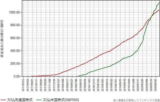 スリム先進国株式とスリム米国株式の資金流出入額の累計の推移グラフ