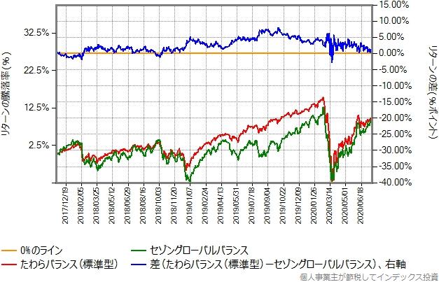 たわらバランス(標準型)とセゾングローバルバランスの比較グラフ