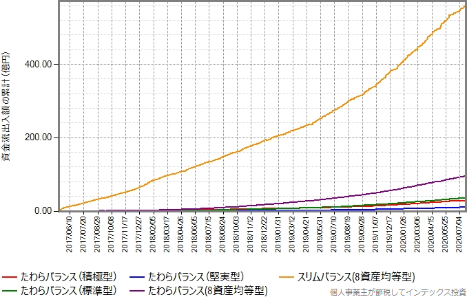 スリムバランス(8資産均等型)もプロットしたグラフ
