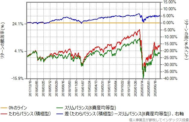 たわらバランス(積極型)とスリムバランス(8資産均等型)の比較グラフ