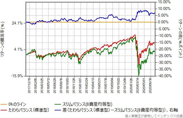 たわらバランス(標準型)とスリムバランス(8資産均等型)の比較グラフ