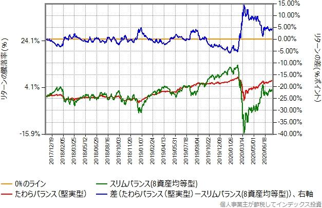 たわらバランス(堅実型)とスリムバランス(8資産均等型)の比較グラフ