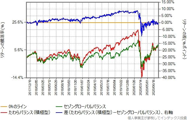 たわらバランス(積極型)とセゾングローバルバランスの比較グラフ
