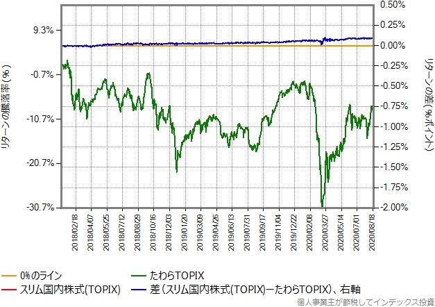 スリム国内株式(TOPIX)とたわらTOPIXのリターン比較グラフ