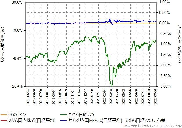たわら日経225とスリム国内株式(日経平均)のリターン比較グラフ