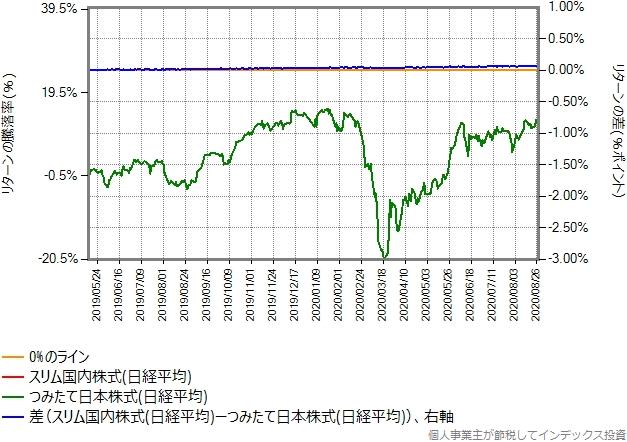 スリム国内株式(日経平均)とつみたて日本株式(日経平均)の比較グラフ