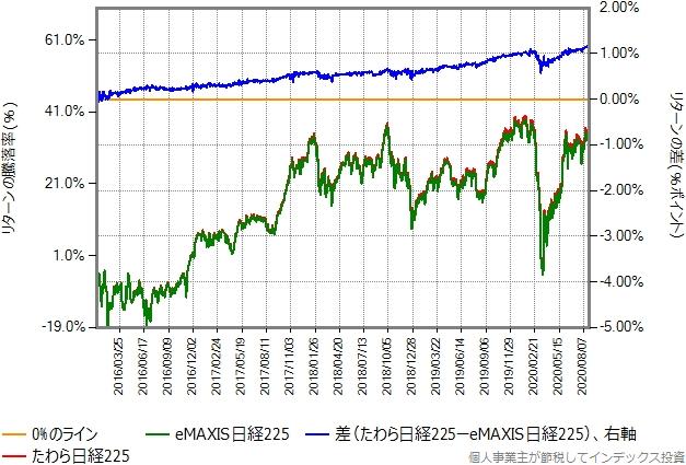 たわら日経225とeMAXIS日経225のリターン比較グラフ