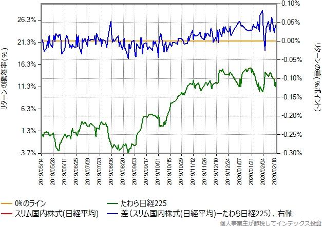スリム国内株式(日経平均)とたわら日経225のリターン比較グラフ、その2
