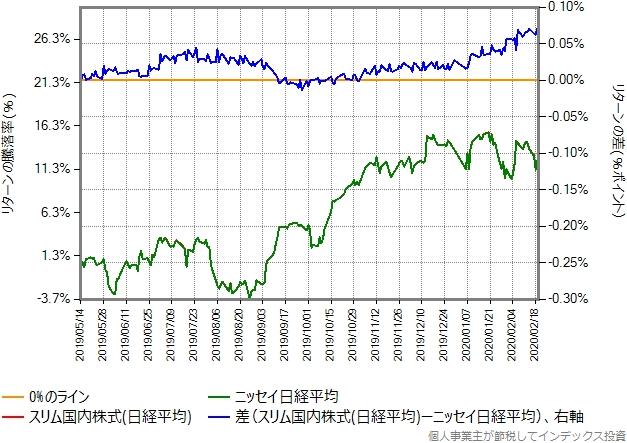 同じ比較をスリム国内株式(日経平均)とニッセイ日経平均で行ったグラフ